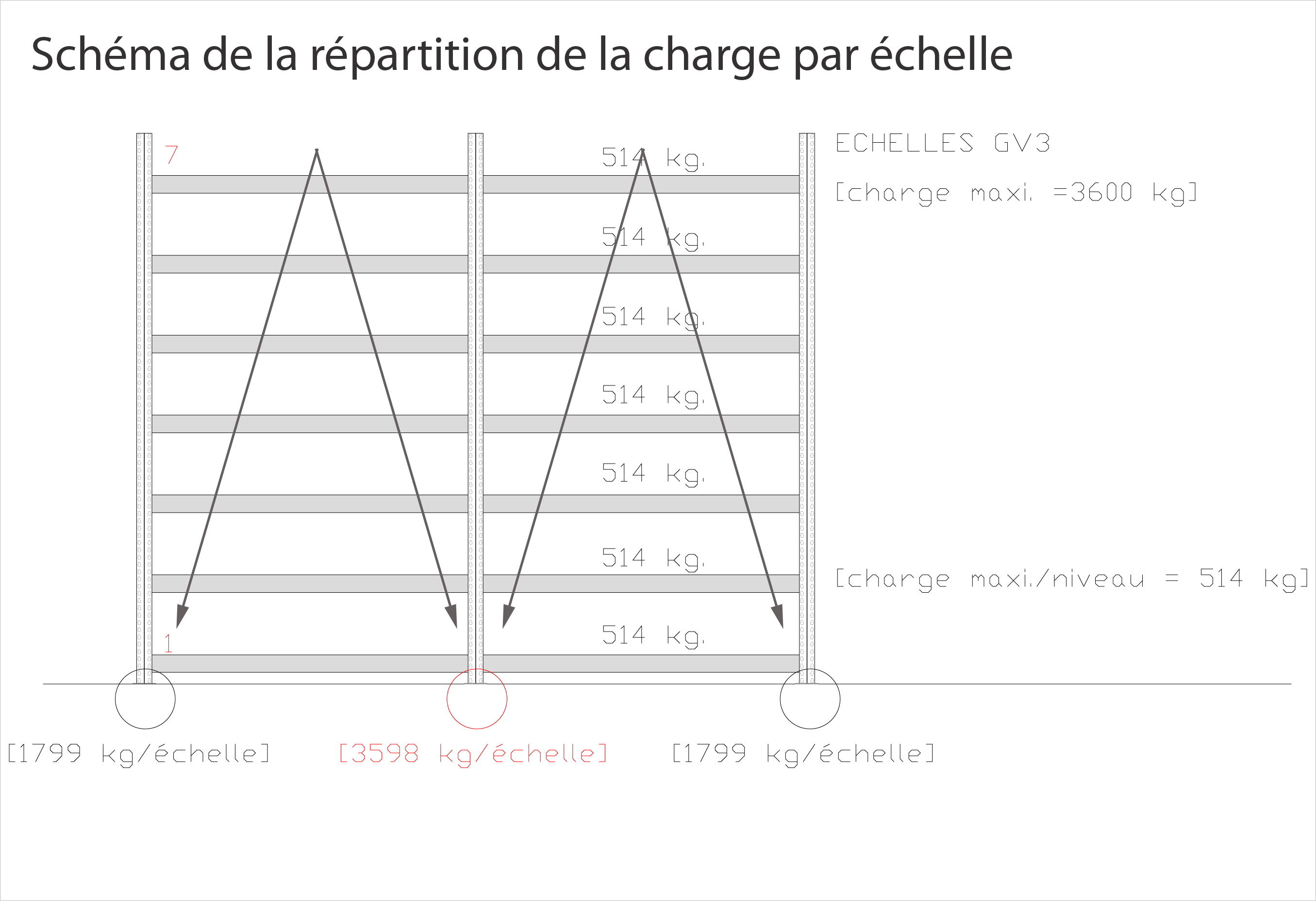schema répartition echelle