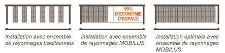 Rayonnage mobile gain espace